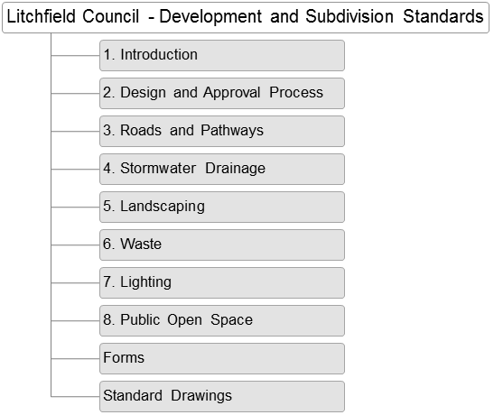 Development and Subdivision Standards - Diagram